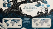 Дерево языков